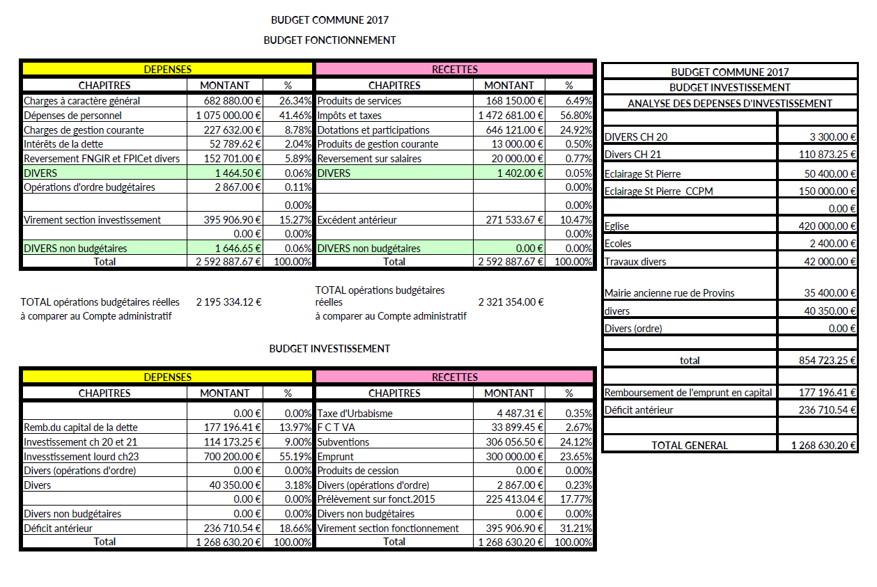 Budget Cne 2017 bis