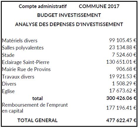 CA budget 2018
