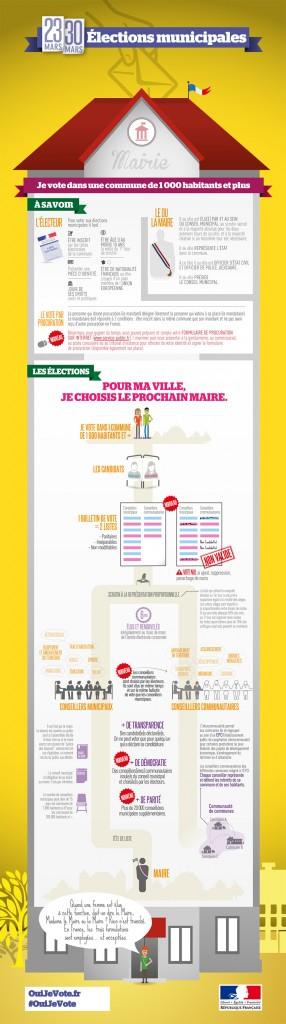 Infographie des élections municipales 2014